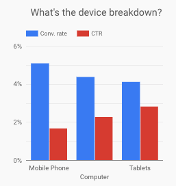 Device Breakdown