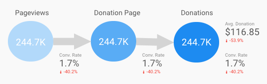Donations Funnel