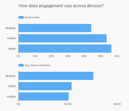 Engagement Across Devices