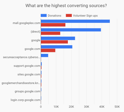 Highest Converting Sources