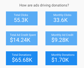 How ads are driving donations