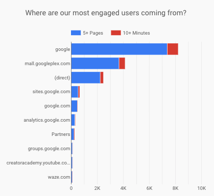 Most Engaged Referrals