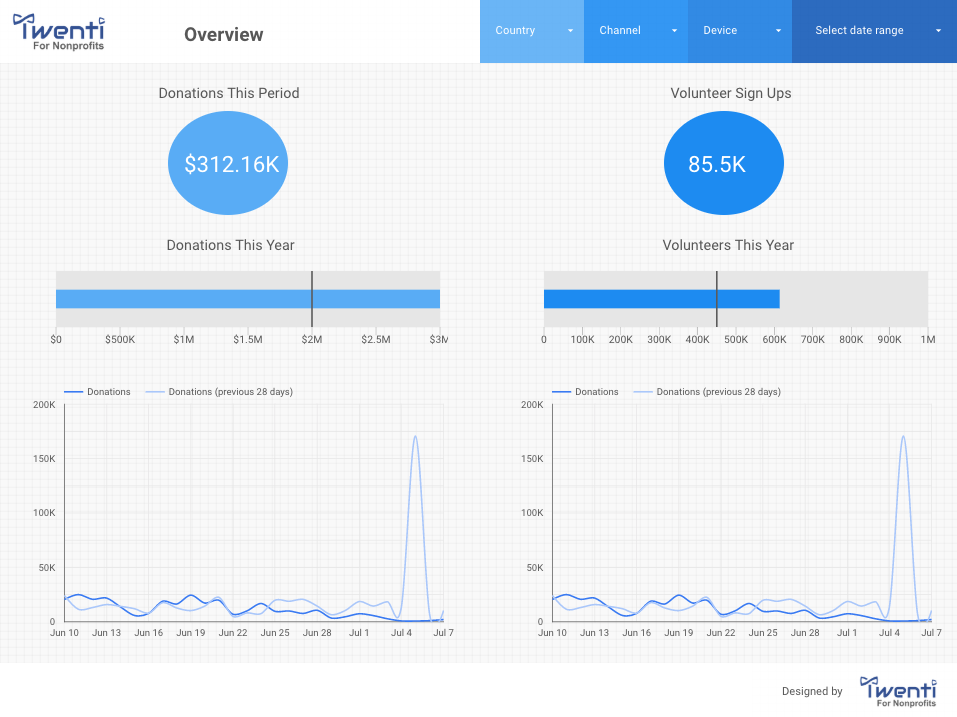 Nonprofit Custom Dashboard Template