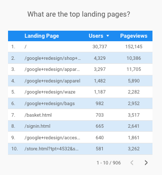Top Landing Pages