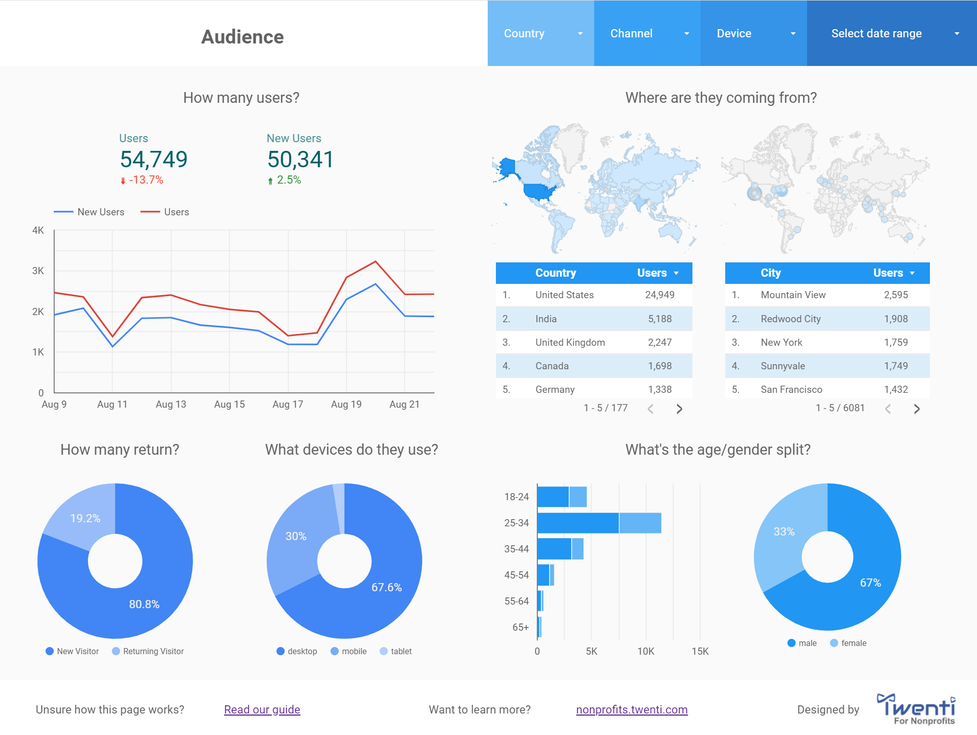Nonprofits analytics dashboard