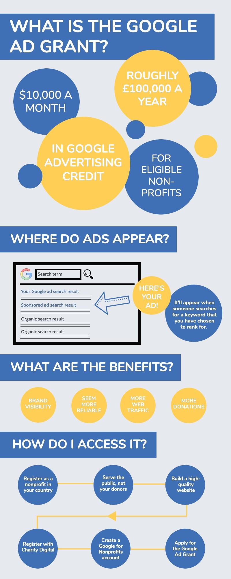 Infographic google ad grant